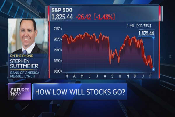Expect more pain for the S&P 500: Technician