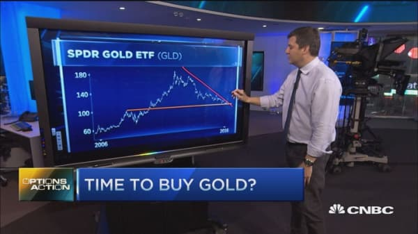 Options Action: Time to buy gold?