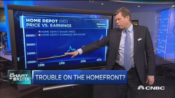 Home Depot vs. the market