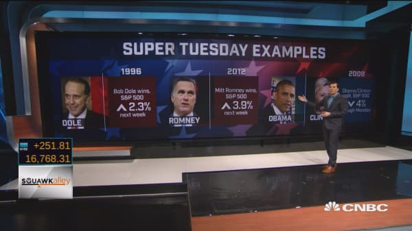 Clear Super Tuesday winners lead to market rallies