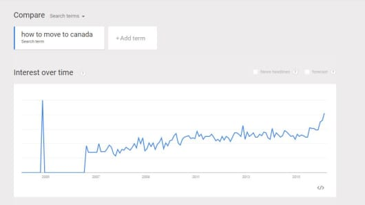 "Google searches asking ""How to move to Canada"" spiked after Trump's Super Tuesday victory."
