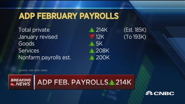 ADP Feb. payrolls up 214,000