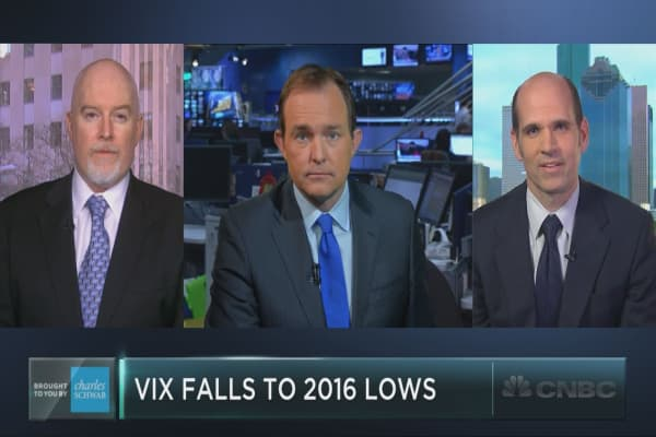 Volatility falls to 2016 low