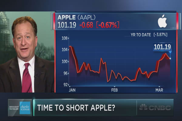 Technical analyst: Time to short Apple