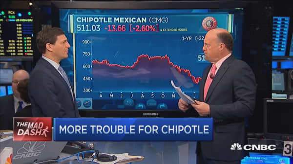 Cramer's Mad Dash: Chipotle 'out of woods'