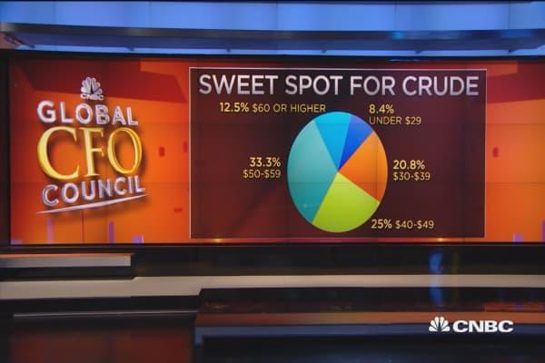Crude's sweet spot above $40: Survey