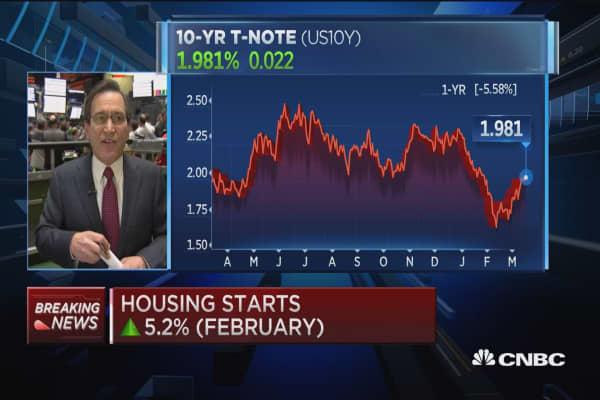 February CPI down 0.2%, housing starts rebound