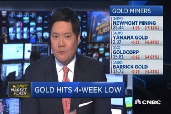 Gold hits 4-week low