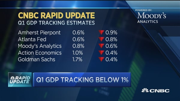 First quarter GDP tracking below 1%