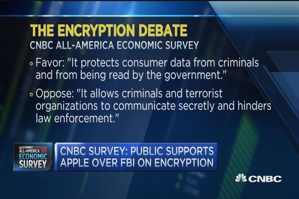 Public supports Apple over FBI: CNBC survey
