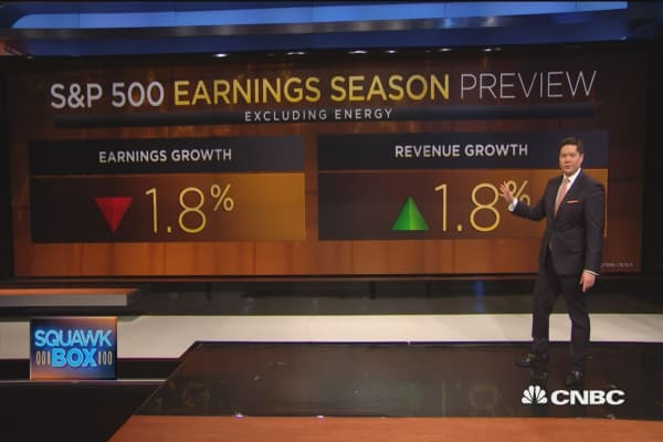 Lackluster earnings season?