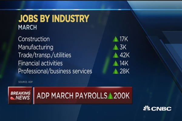 ADP March payrolls up 200K