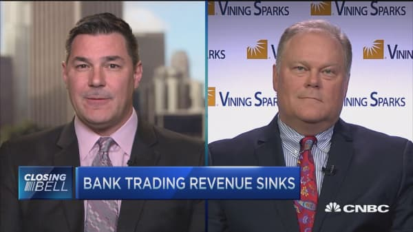 How to approach weak bank trading