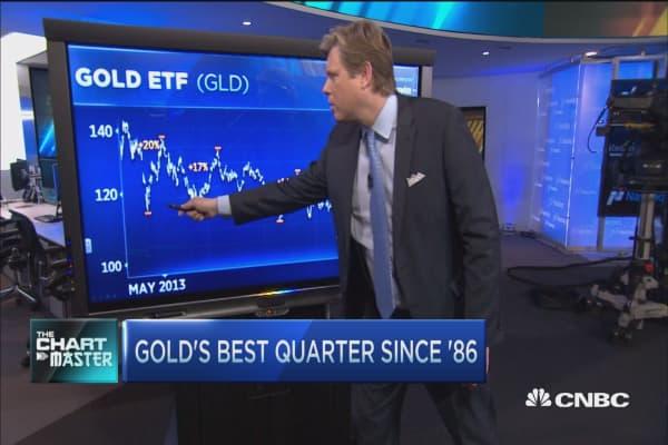 Gold posts best quarter since 1986