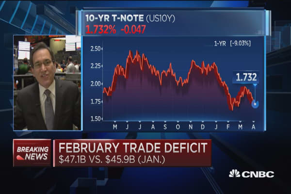 February trade deficit $47.1B vs. $45.95B in January