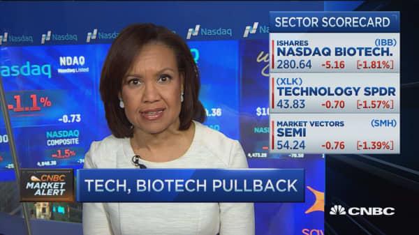 Tech, biotech pullback