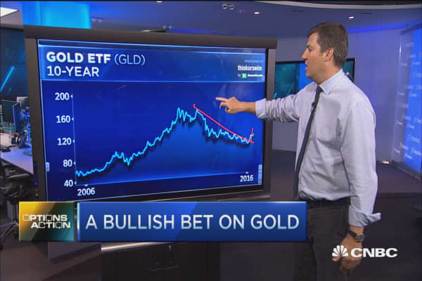 Options Action: A bullish bet on Gold