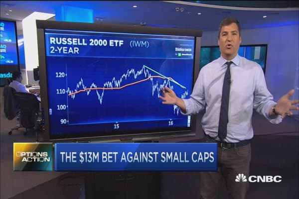 Options Action: The $13M bet against small caps