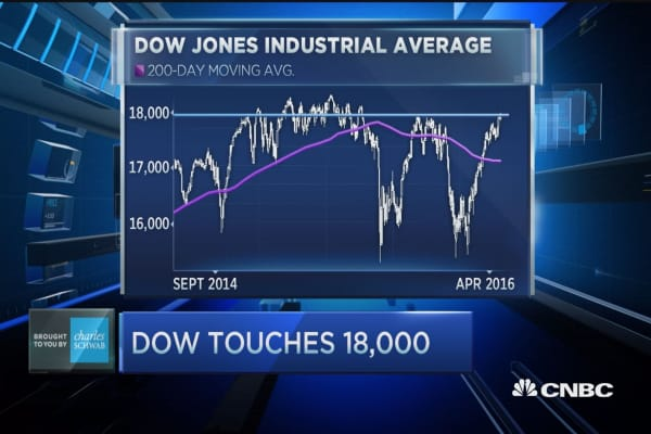 The number to watch after Dow 18k