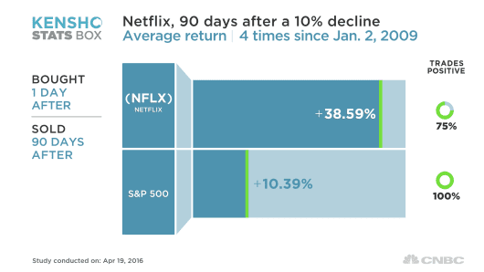 when market bails on netflix  smart money does this