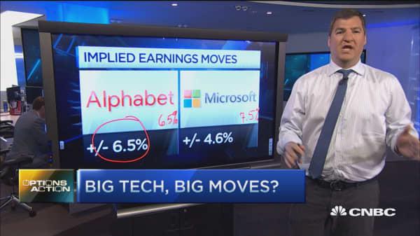 Options Action: Big tech, big moves?