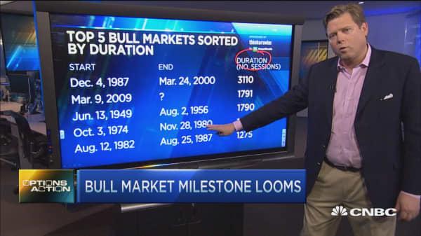 Major bull market milestone looms