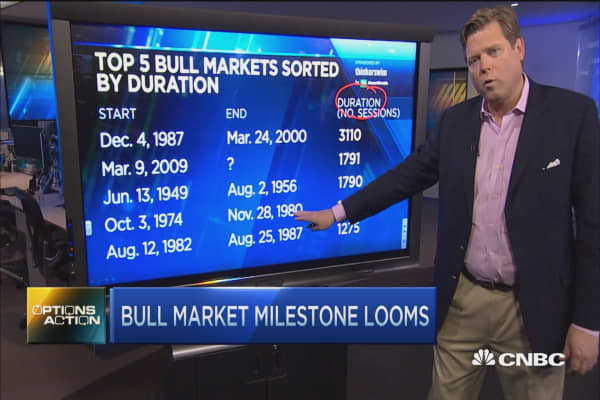 Major bull market milestone looms