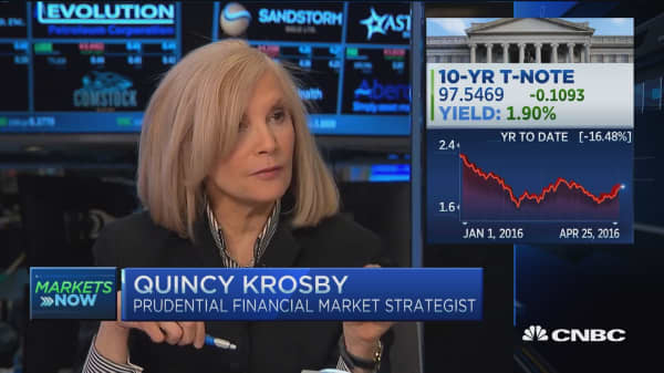 Markets ready for Fed?