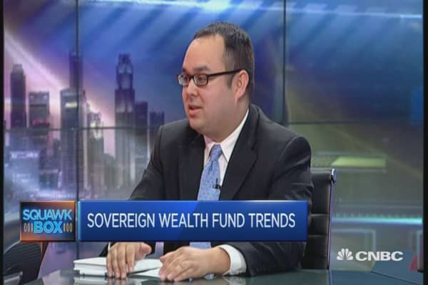 Sovereign wealth fund trends