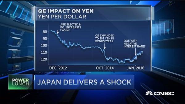 BOJ delivers a shock
