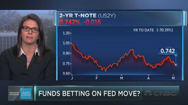 Funds betting on Fed moves?