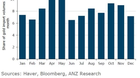 Indian gold import volumes by month (% of calendar year total)