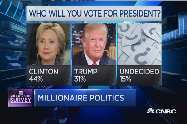 Millionaires for Hillary: Wealth survey