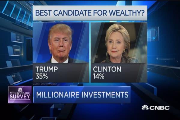 Millionaire's economic outlook