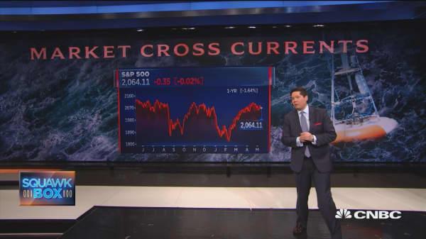 How to navigate choppy markets