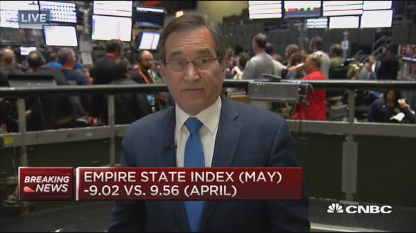 Empire State Index (May) down 9.02 vs. 9.56 (April)