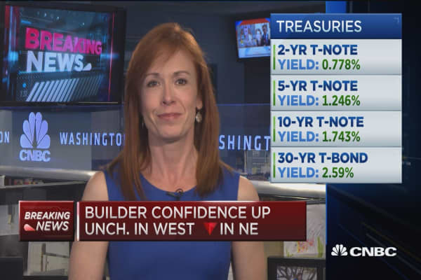 Builder confidence flat