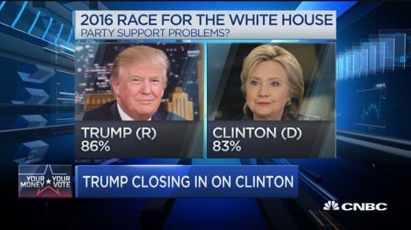 Trump closing in on Clinton