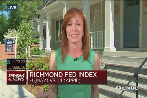 Richmond Fed Index, -1 (May) vs. 14 (April)