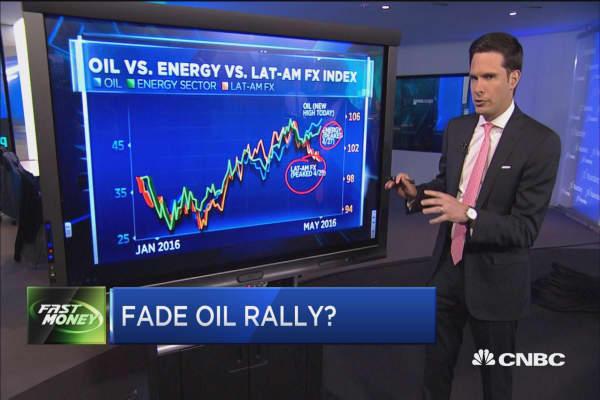 Fade oil rally?