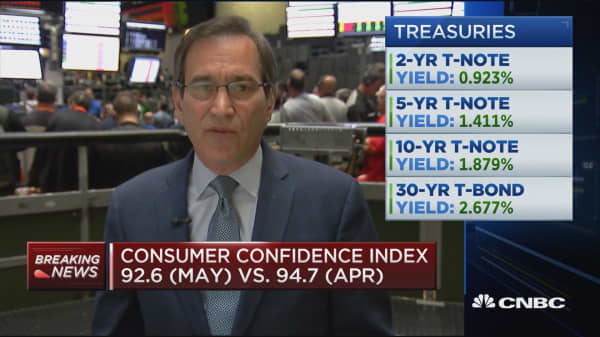 Consumer Confidence Index 92.6 (May)