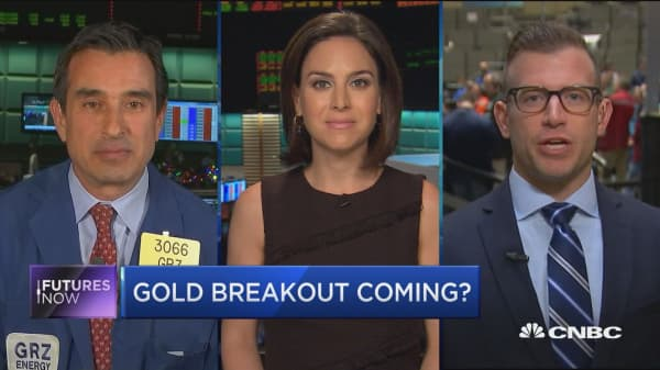 Futures Now: Gold breakout coming?