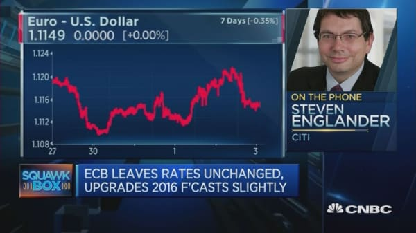 ECB Meeting
