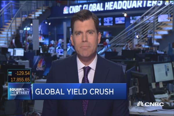 Global yield crush