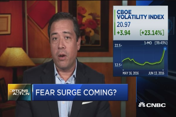 Options Action: Fear surge coming?