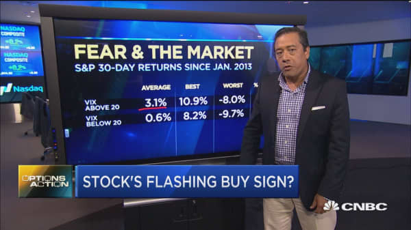 Options Action: Fear & the market