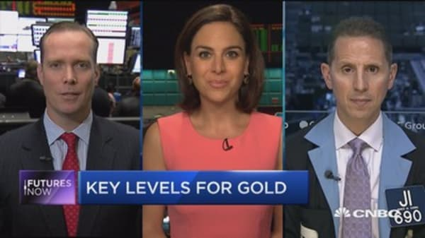 Futures Now: Key levels for gold