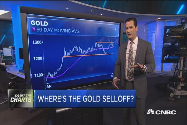 Where's the gold selloff?