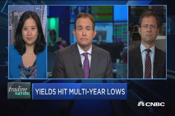 10-year hits lowest level since 2012