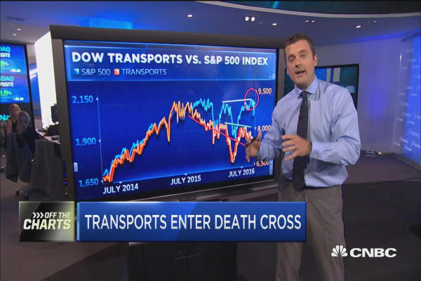 Transports enter death cross